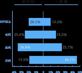 年齢の割合グラフ