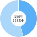薬剤師311名中133名の研修認定薬剤師が在籍していることを表した円グラフ