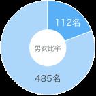 男女比率の円グラフ